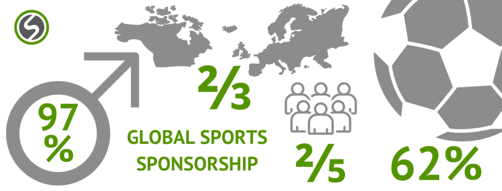The global sports sponsirship market in number. There are inequalities regarding the region, the kind of sport, the sports section and genderwise.